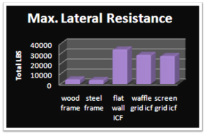icf_lateral_resistance
