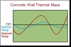 thermalmassgraph